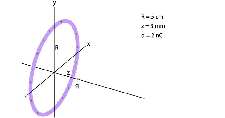 Soal gaya listrik akibat cincin bermuatan fixed
