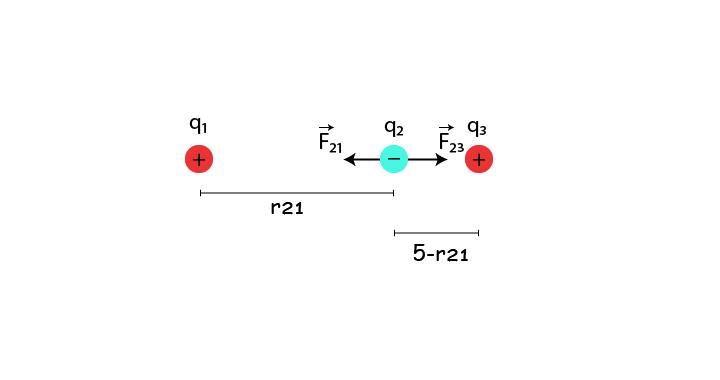 "penggambaran vektor yang berlaku pada titik <span class=""wp-katex-eq"" data-display=""false""> q_2</span>"