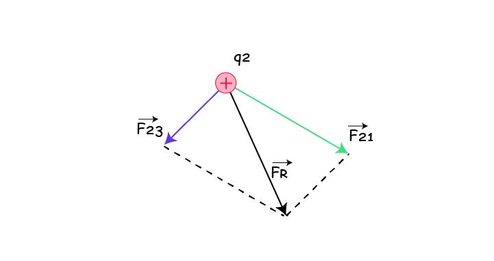 penggambaran vektor gaya listrik