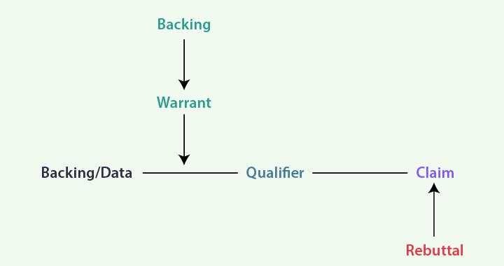 Bagan Toulmin argument pattern