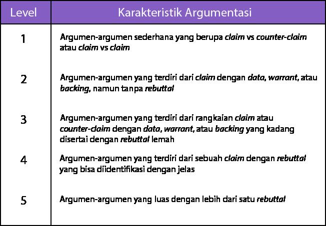 Tabel kerangka penilaian kemampuan argumentasi siswa