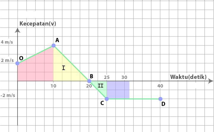 Luasan di bawah grafik