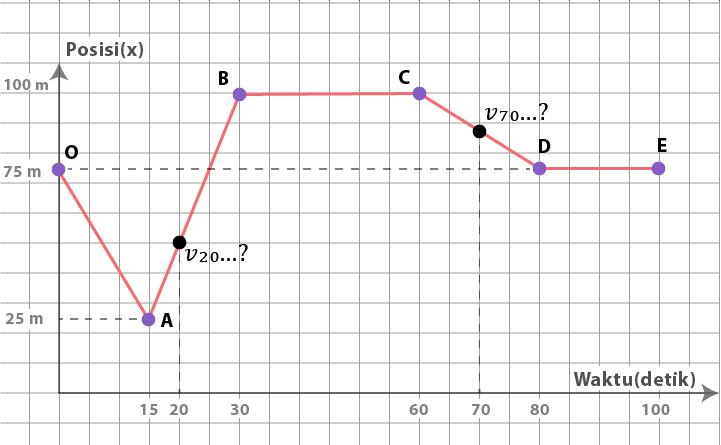 Mencari kecepatan pada grafik waktu vs posisi