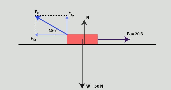Penguraian soal vektor gaya newton