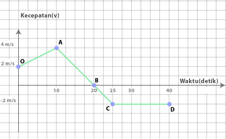 Soal grafik kecepatan vs waktu