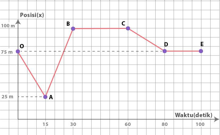 Soal dan pembahasan garis lurus grafik waktu vs posisi