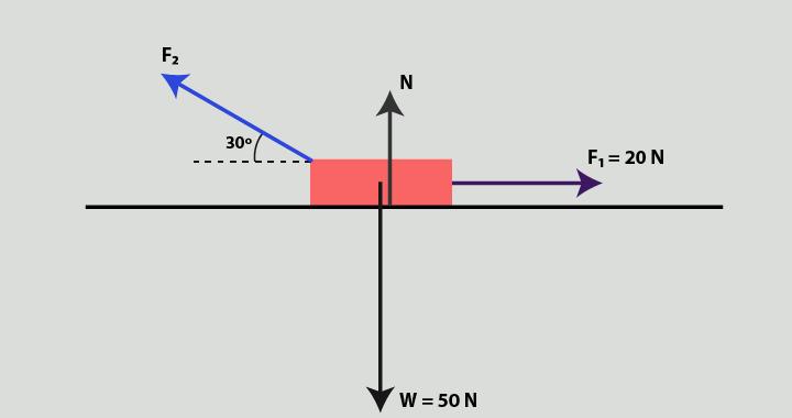 Soal vektor gaya newton