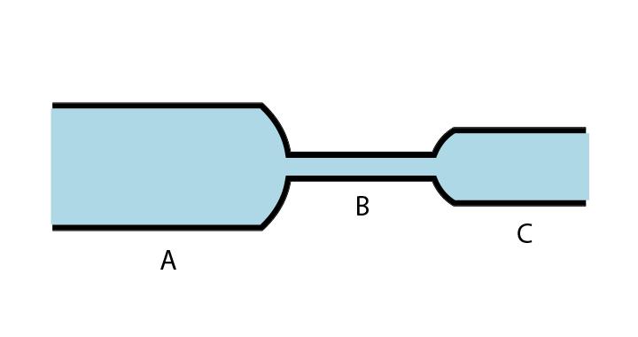 Soal Prinsip Kontinuitas Bernoulli