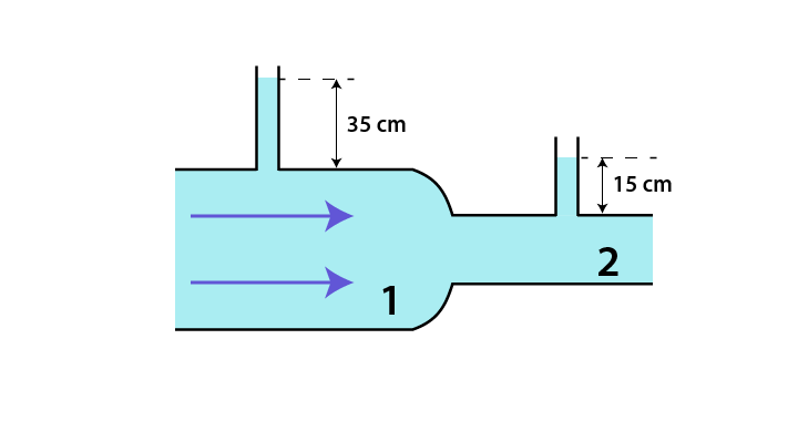 Soal prinsip Bernoulli