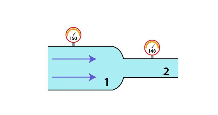 Soal hukum Bernaoulli menggunakan pressure gauge