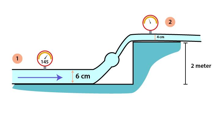 Soal pembahasan prinsip Bernoulli