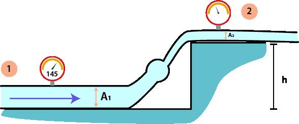 Soal dan Pembahasan fluida dinamis hukum Bernoulli